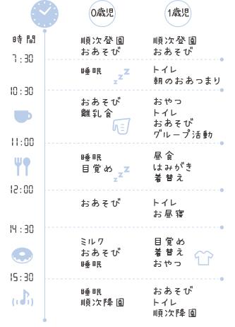 小田原乳児園1日の流れ